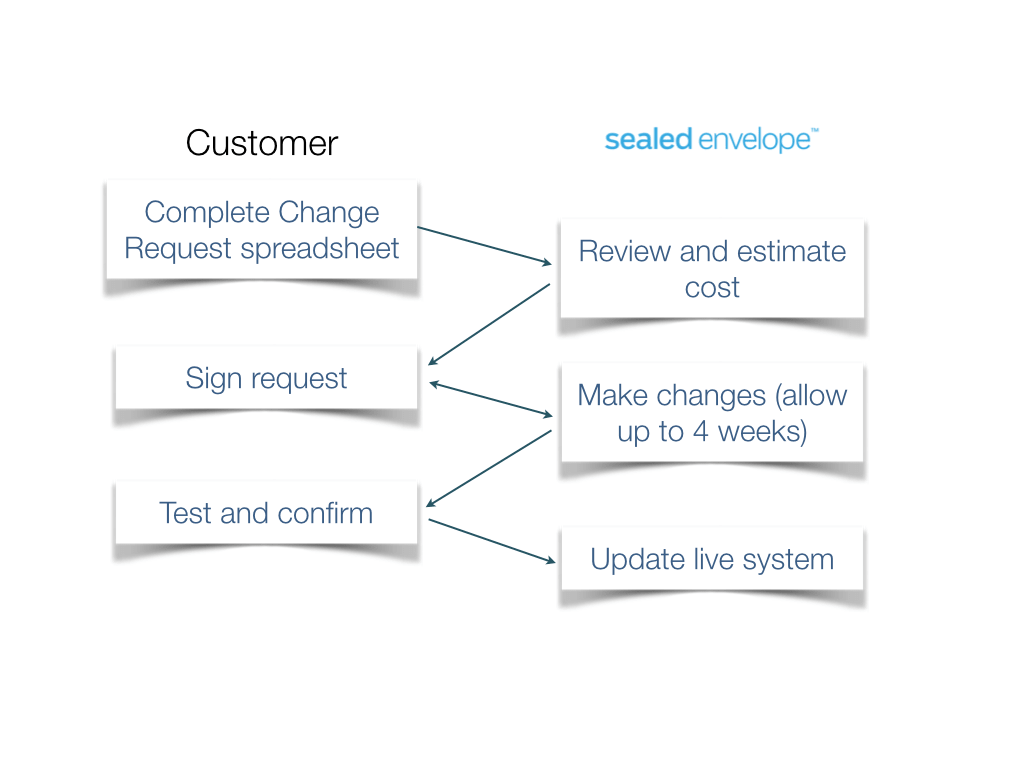 Flowchart for change request process